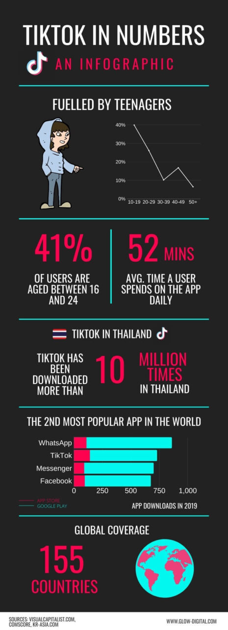 tiktok in numbers infographic